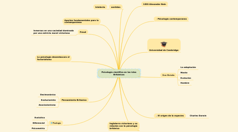 Mind Map: Psicología cientifica en las islas Británicas