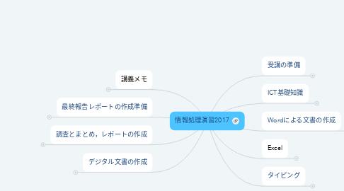 Mind Map: 情報処理演習2017