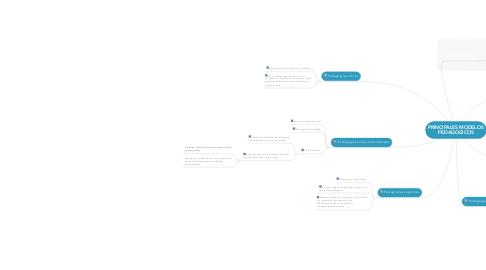 Mind Map: PRINCIPALES MODELOS PEDAGOGICOS