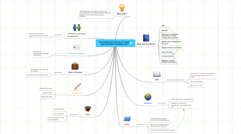 Mind Map: The Institute for Learning- If it went,