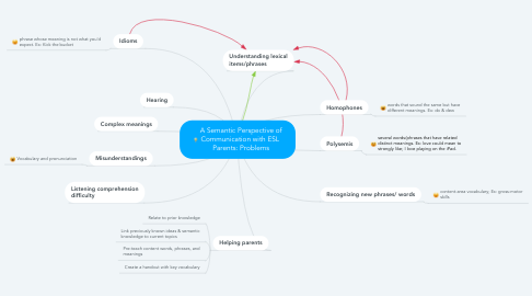 Mind Map: A Semantic Perspective of Communication with ESL  Parents: Problems