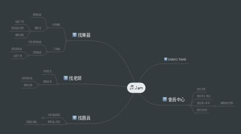 Mind Map: Jam