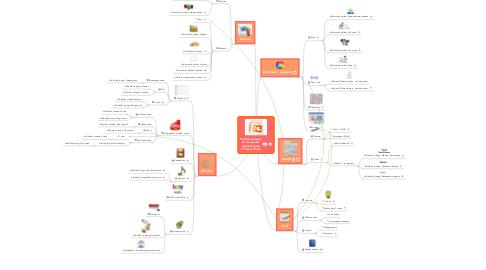 Mind Map: Рекомендациипо созданиюпрезентацийв Power Point