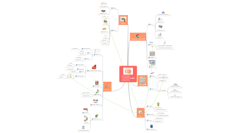 Mind Map: Рекомендации по созданию презентаций в Power Point