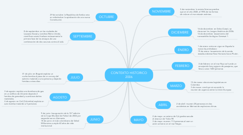 Mind Map: CONTEXTO HISTORICO 2006
