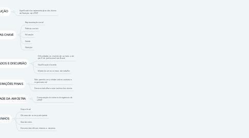 Mind Map: REPRESENTAÇÕES SOCIAIS DA NUTRIÇÃO