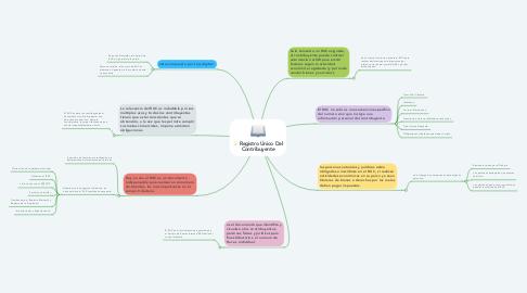 Mind Map: Registro Único Del Contribuyente