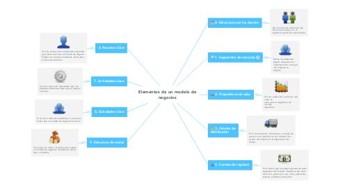 Mind Map: Elementos de un modelo de negocios