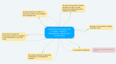 "Mind Map: CONTEXTO HISTORICO DE  LA OBRA ""HAMLET"" - MONARQUIA ABSOLUTA Y TOTALITARIA"