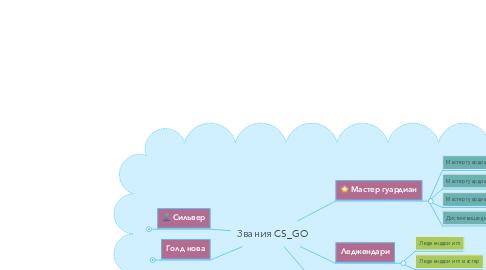 Mind Map: Звания CS_GO