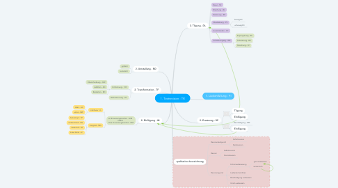 Mind Map: 1. Textrevision - TR