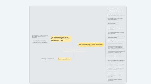 Mind Map: Требования для кандидата на должность HR Менеджера