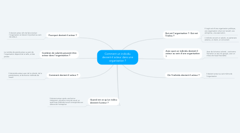 Mind Map: Comment un individu devient-il acteur dans une organisation ?