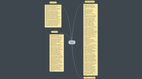 Mind Map: Методы отбора