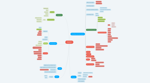 Mind Map: Ranbuild