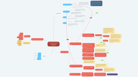 Mind Map: Little Red Riding Hood Graphic Novel Adaptation