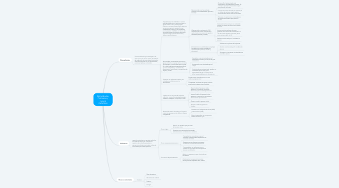 Mind Map: Biomoléculas, Polímeros y nuevos materiales