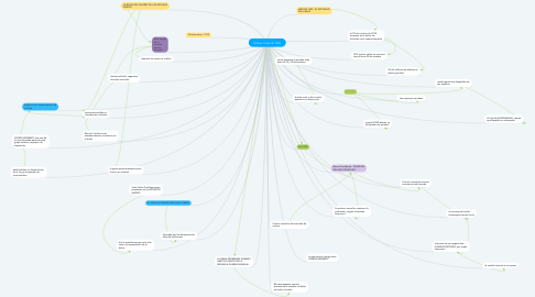 Mind Map: El Gran Crack de 1929