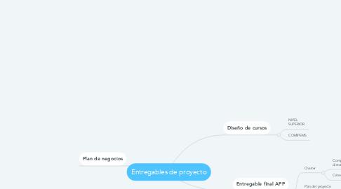 Mind Map: Entregables de proyecto