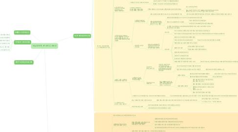 Mind Map: 비유의 위력 -존 도미닉 크로산