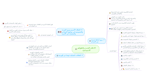 Mind Map: الاعلام الجديد والظواهر الاجتماعية
