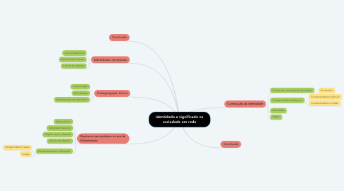 Mind Map: Identidade e significado na sociedade em rede
