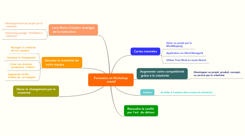 Mind Map: Formation et Workshop  créatif