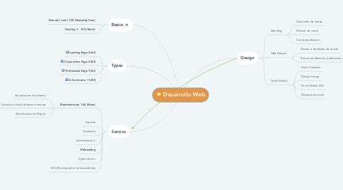 Mind Map: Desarrollo Web