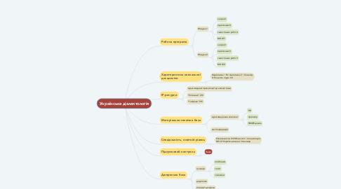 Mind Map: Українська діалектологія