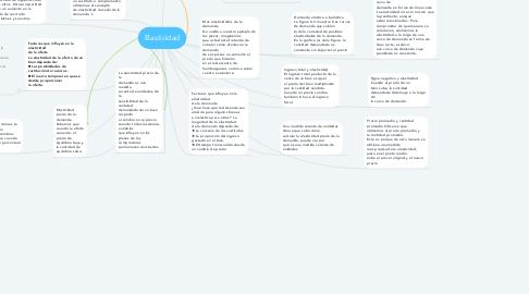 Mind Map: Elasticidad