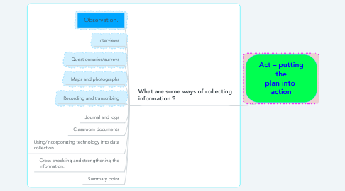 Mind Map: Act – putting the plan into  action
