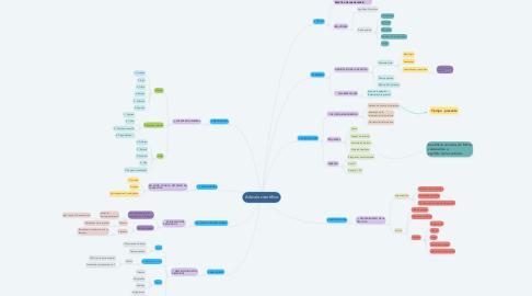 Mind Map: Articulo científico