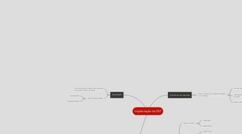 Mind Map: Implantação da ESF