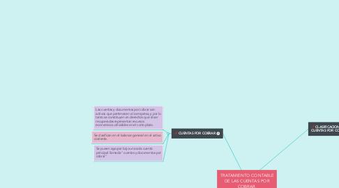 Mind Map: TRATAMIENTO CONTABLE DE LAS CUENTAS POR COBRAR.