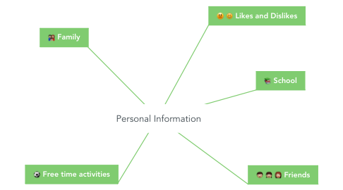 Mind Map: Personal Information
