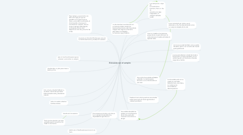 Mind Map: Entrevista con el vampiro