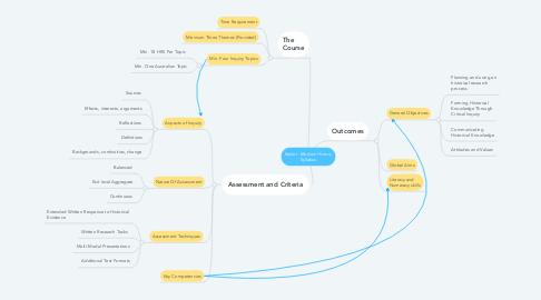 Mind Map: Senior  Modern History Syllabus
