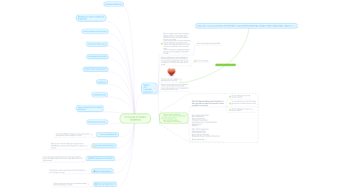 Mind Map: 14 Groups of Student disabilities