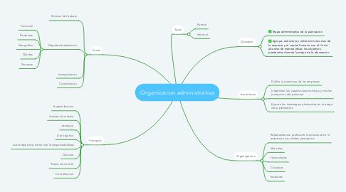 Mind Map: Organizacion administrativa