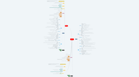 Mind Map: TERM IN CONTRACT