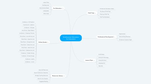 Mind Map: Smithsonian Education for Educators