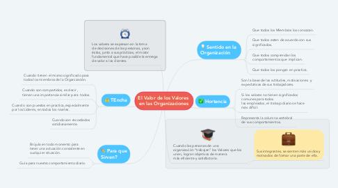 Mind Map: El Valor de los Valores  en las Organizaciones
