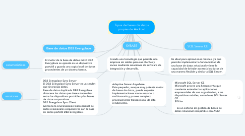 Mind Map: Tipos de bases de datos propias de Android
