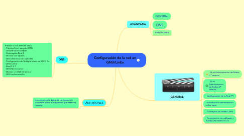 Mind Map: Configuración de la red en GNU/LinEx