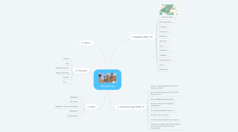Mind Map: Slavehandel
