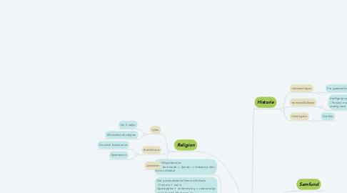 Mind Map: Hvilken betydning har globalisering og kulturmøde haft for Danmark