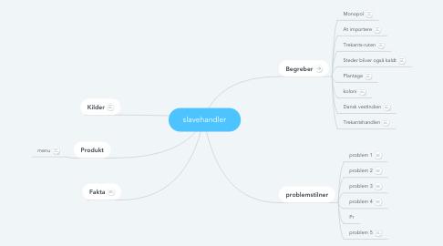 Mind Map: slavehandler