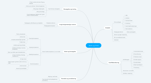 Mind Map: Skole og Fritid