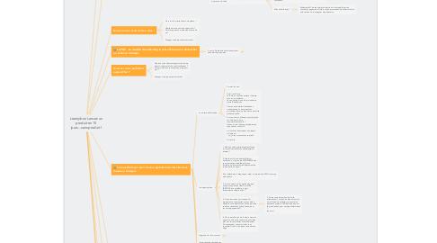 Mind Map: Learnybox Lancez un produit en 15 jours...sans produit !