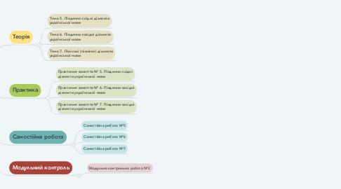 Mind Map: Модуль 2